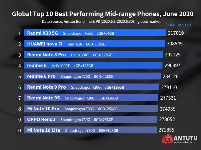 The Xiaomi mid-range is still the most powerful and the most recommended to buy according to Antutu